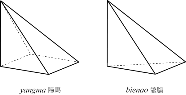 Right Angle Base : Wang xiaotong on solid geometry